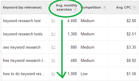 how to find high search volume keywords