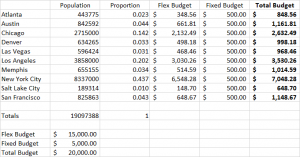 Fixed budget and flexible budget example – Ashton