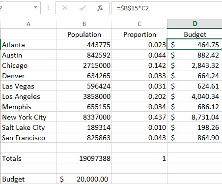 PPC adjustment by city population